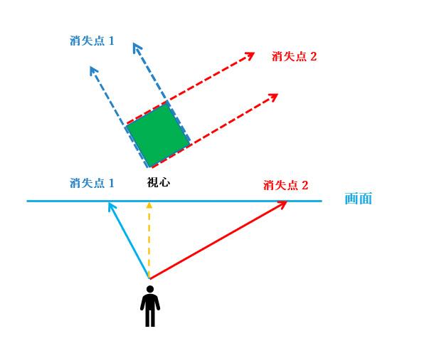 点 図法 2 透視 透視図法の使い分け |