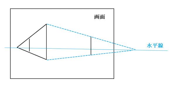 二点透視図法の消失点