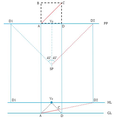 距離点法 (D点法)
