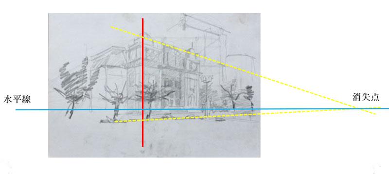 二点透視図法の描き方