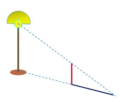 点光源による影の透視図
