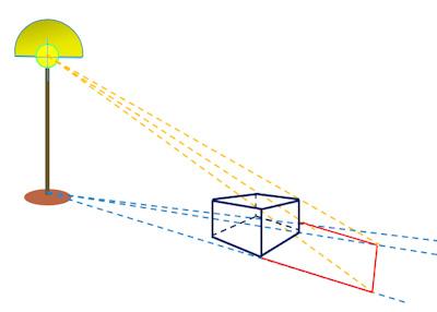 点光源による箱の影