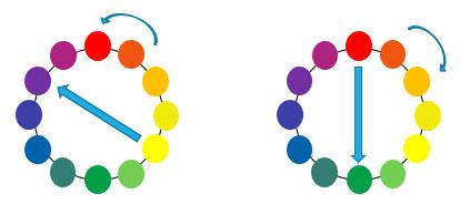 色相対比の説明