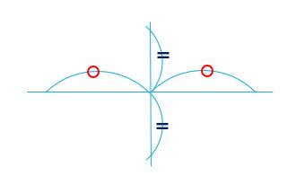 楕円の長軸と短軸