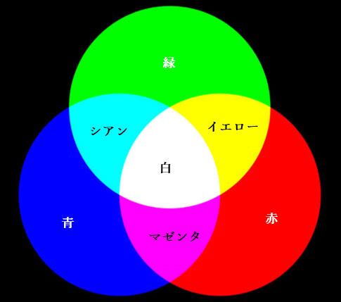 色光の3原色と色材の3原色の関係 その2