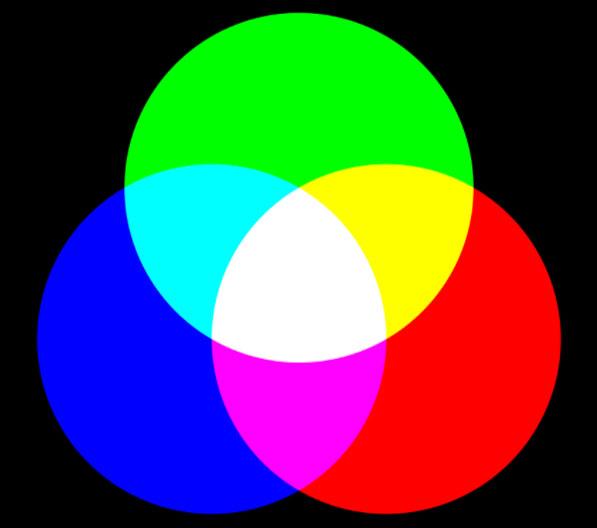 色光の3原色と色材の3原色の関係